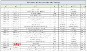 لیست نمایندگی های گروه بهمن 2
