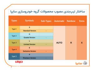 تیپ بندی محصولات سایپا
