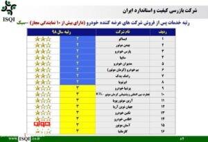 وضعیت خدمات پس از فروش ایران خودرو