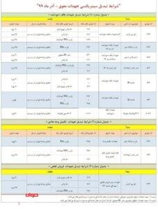 شرایط تبدیل ایران خودرو