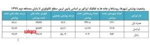 وضعیت پوشش استان ها توسط اپراتورها