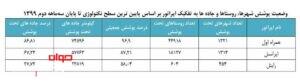 وضعیت پوشش اپراتورهای تلفن همراه