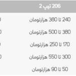 قیمت قطعات رادیاتور 206