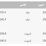 قیمت موتور KTM