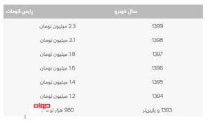 هزینه نقل و انتقال پژو پارس اتومات