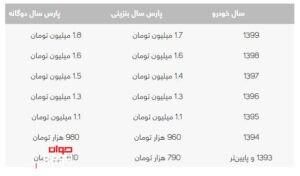 هزینه نقل و انتقال پژو پارس