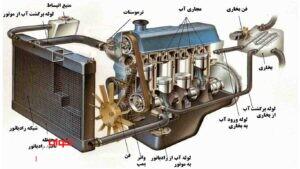 سیستم خنک کاری موتور خودرو (1)