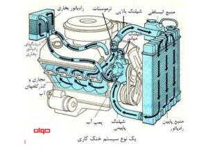 سیستم خنک کاری موتور خودرو (2)