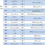 طرح تبدیل ایران خودرو (2)