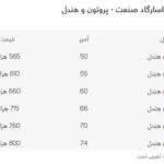 قیمت باتری پاسارگاد صنعت - پروتون و هندل