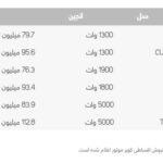 قیمت موتورسیکلت سوپر سوکو