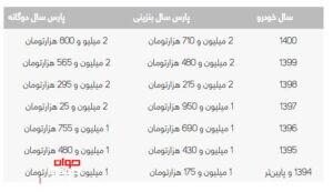 هزینه انتقال سند پژو پارس