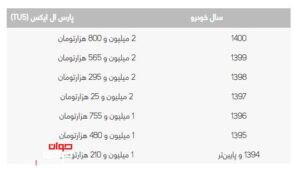 هزینه انتقال سند پژو پارس TU5