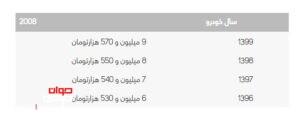 هزینه انتقال سند پژو 2008