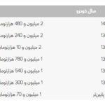 هزینه انتقال سند پژو 206 تیپ 2