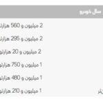 هزینه انتقال سند پژو 206 تیپ 5