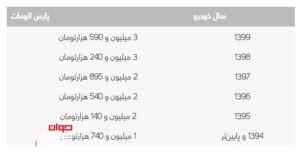هزینه انتقال پژو پارس اتوماتیک