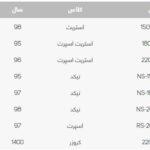 قیمت موتورسیکلت در بازار (3)