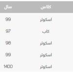 قیمت موتورسیکلت در بازار (9)