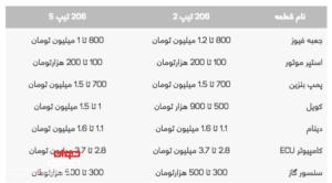 قیمت لوازم برقی ۲۰۶