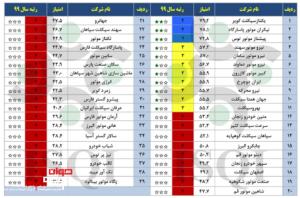 رتبه بندی موتورسازان ایرانی