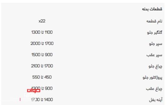قیمت لوازم یدکی ام وی ام X22